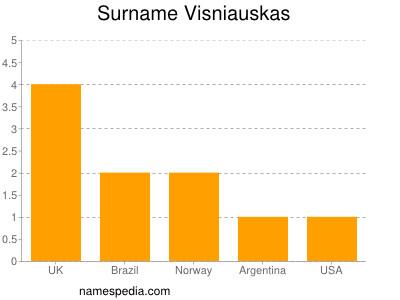 Surname Visniauskas