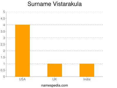 Surname Vistarakula