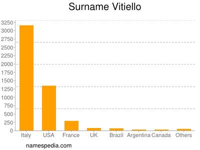 Surname Vitiello