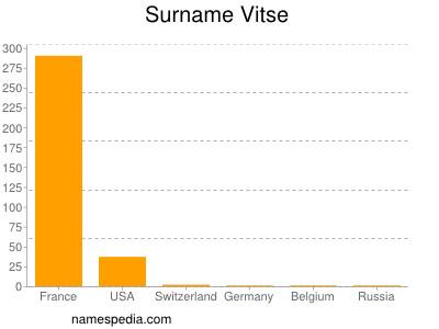 Surname Vitse