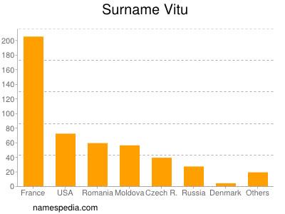 Surname Vitu