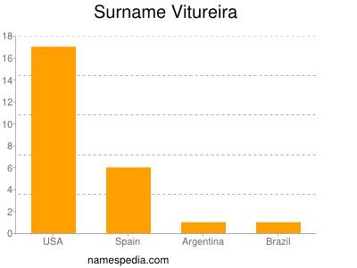 Surname Vitureira