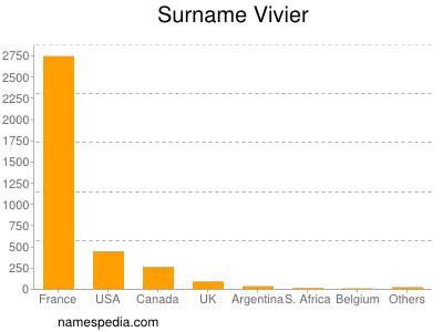 Surname Vivier