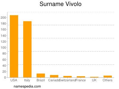 Surname Vivolo