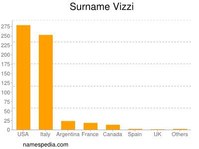 Surname Vizzi