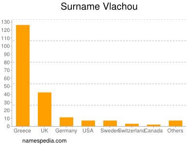 Surname Vlachou