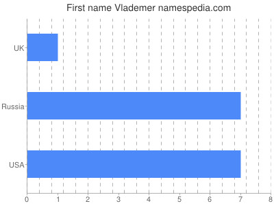 Given name Vlademer
