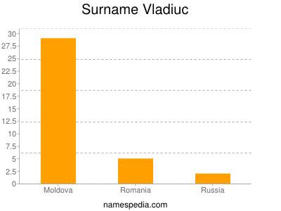 Surname Vladiuc