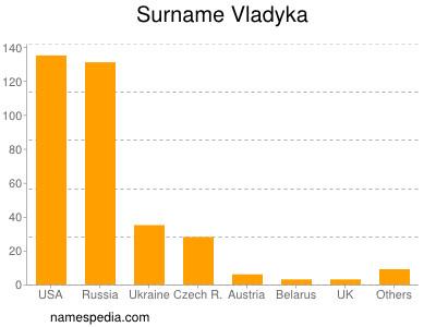 Surname Vladyka