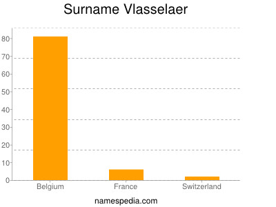 Surname Vlasselaer