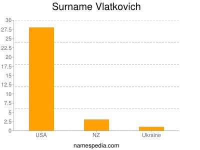 Surname Vlatkovich