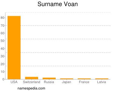Surname Voan