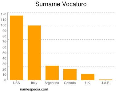 Surname Vocaturo