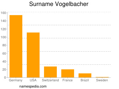 Surname Vogelbacher