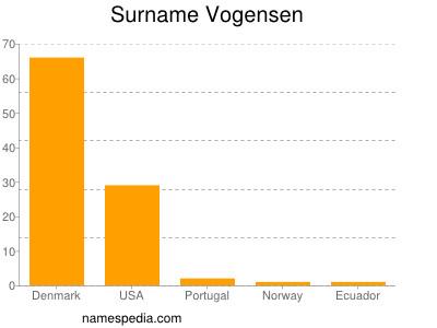 Surname Vogensen