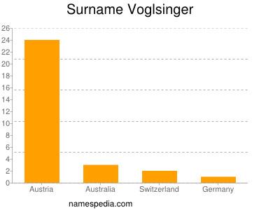 Surname Voglsinger