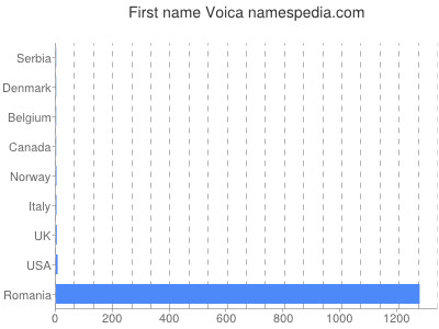 Given name Voica