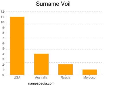 Surname Voil