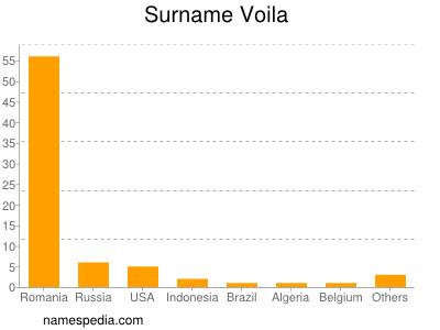 Surname Voila