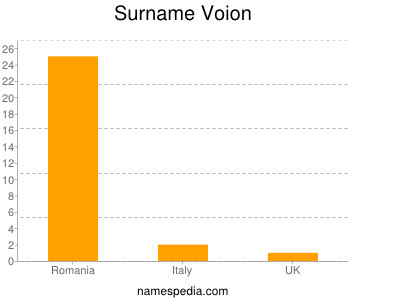 Surname Voion