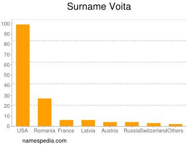 Surname Voita
