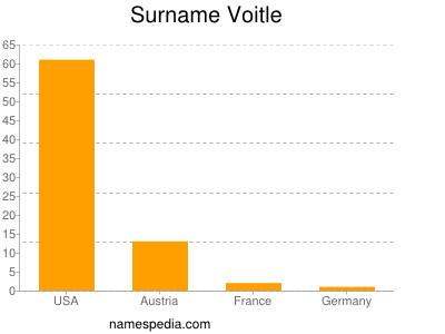 Surname Voitle