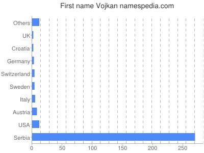 Given name Vojkan