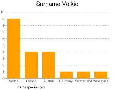 Surname Vojkic