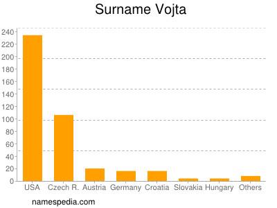Surname Vojta