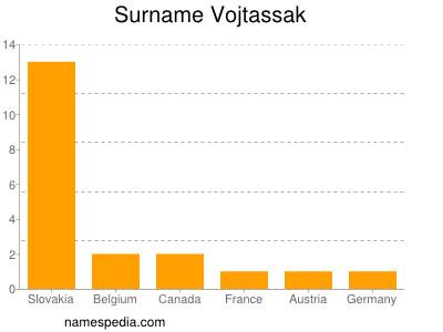 Surname Vojtassak