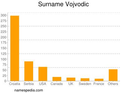 Surname Vojvodic