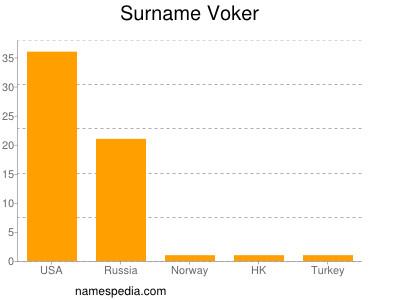 Surname Voker
