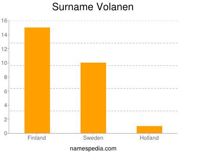 Familiennamen Volanen