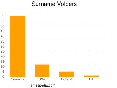 Surname Volbers