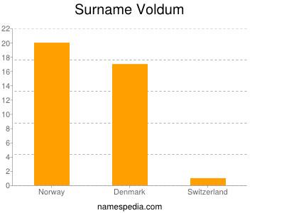 Familiennamen Voldum