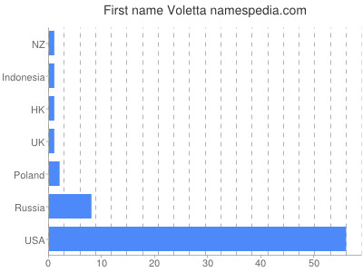 Given name Voletta