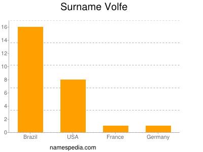 Surname Volfe