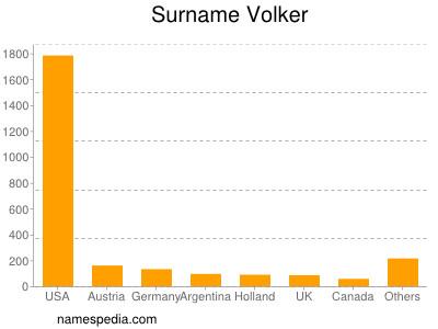 Surname Volker
