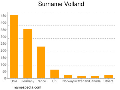 Surname Volland