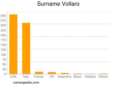 Surname Vollaro