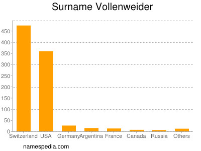 Surname Vollenweider