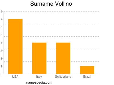 Surname Vollino