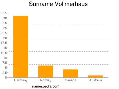 Surname Vollmerhaus