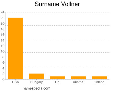 Surname Vollner