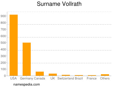 Surname Vollrath