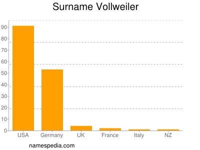 Surname Vollweiler