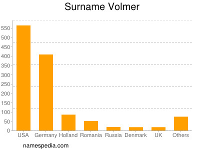 Surname Volmer