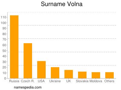 Surname Volna