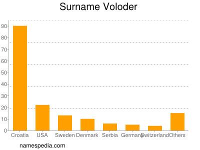 Surname Voloder
