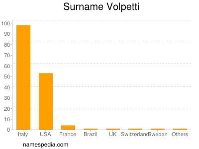 Surname Volpetti